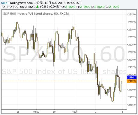 S&P 1時間.png